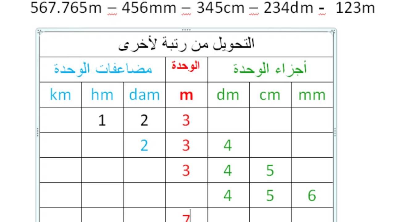 صورة تحويل وحدات القياس الطول , تعرف على عمليه تحويل قياس الطول