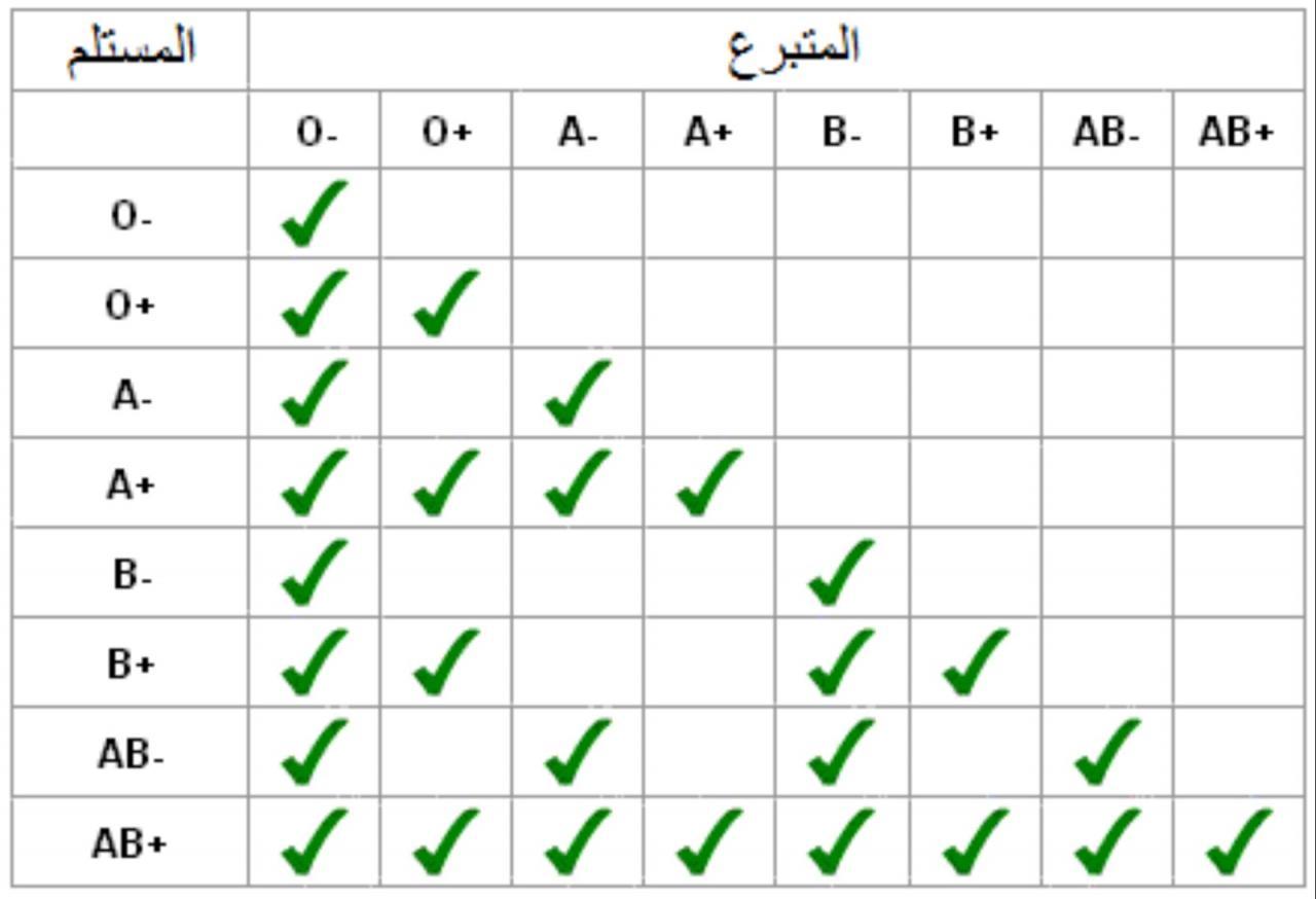 صورة معلومات عن فصيلة الدم o+ , ما معلوماتك عن فصيلة الدم o+